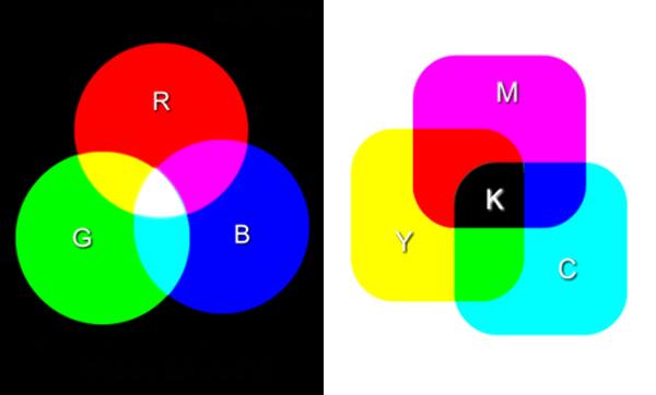 Color Space RGB CMYK Kettle Fire Creative color space Beginner's Guide to Color Space: RGB, CMYK, and Pantone Cmyk rgb add sub