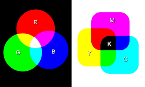 Color Space RGB CMYK Kettle Fire Creative color space Beginner's Guide to Color Space: RGB, CMYK, and Pantone Cmyk rgb add sub