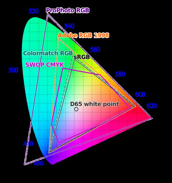 Color Space gamut RGB CMYK Kettle Fire Creative color space Beginner's Guide to Color Space: RGB, CMYK, and Pantone gamut comparison e1476391146722