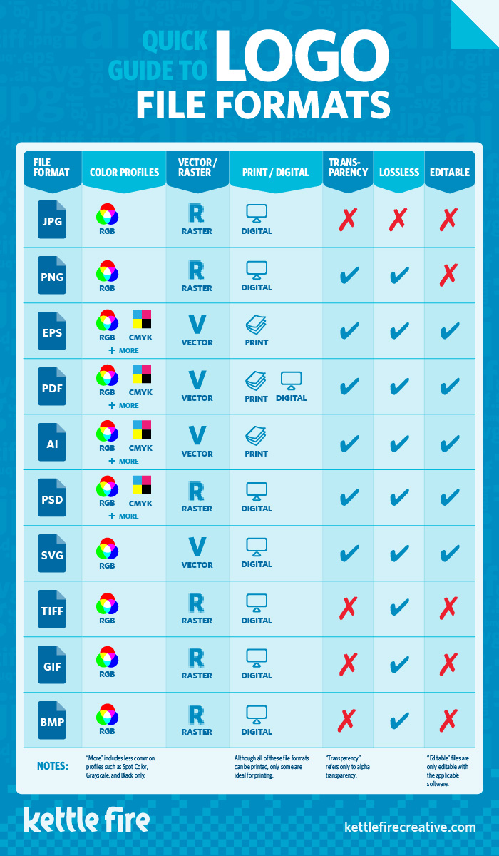 Logo file format quick guide infographic, JPG, PNG, EPS, PDF, AI, SVG, PSD, TIFF, GIF, BMP, Kettle Fire Creative logo file format Which Logo File Format Do You Need? JPG, PNG, EPS, PDF, AI, and More [infographic] quick guide to logo file formats
