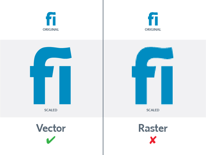 Logo file format, Vector vs raster images, vector graphics, raster graphics, JPG, PNG, EPS, PDF, AI, Kettle Fire Creative logo file format Which Logo File Format Do You Need? JPG, PNG, EPS, PDF, AI, and More [infographic] vector vs raster