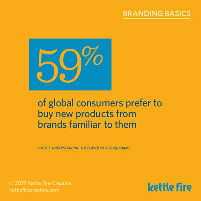 Branding Stats Marketing Facts power of brand Kettle Fire Creative consumers buy familiar brands branding Branding Stats: 20 Facts about the Power of Brand & Marketing kf social branding basics familiarbrand