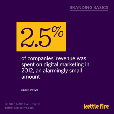 Branding Stats Marketing Facts power of brand Kettle Fire Creative digital marketing budget branding Branding Stats: 20 Facts about the Power of Brand & Marketing kf social branding basics stats digitalbudget