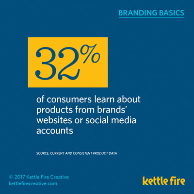Branding Stats Marketing Facts power of brand Kettle Fire Creative digital marketing social media branding branding Branding Stats: 20 Facts about the Power of Brand & Marketing kf social branding basics stats learnonline