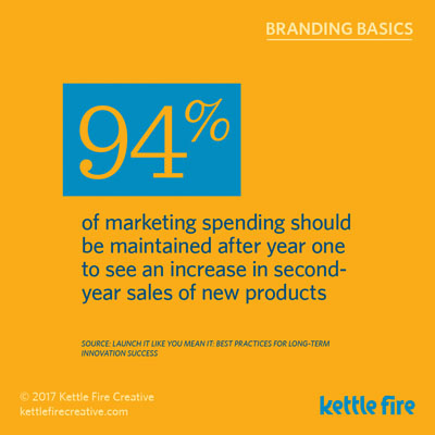 Branding Stats Marketing Facts power of brand Kettle Fire Creative second year marketing budget branding Branding Stats: 20 Facts about the Power of Brand & Marketing kf social branding basics stats maintainspending