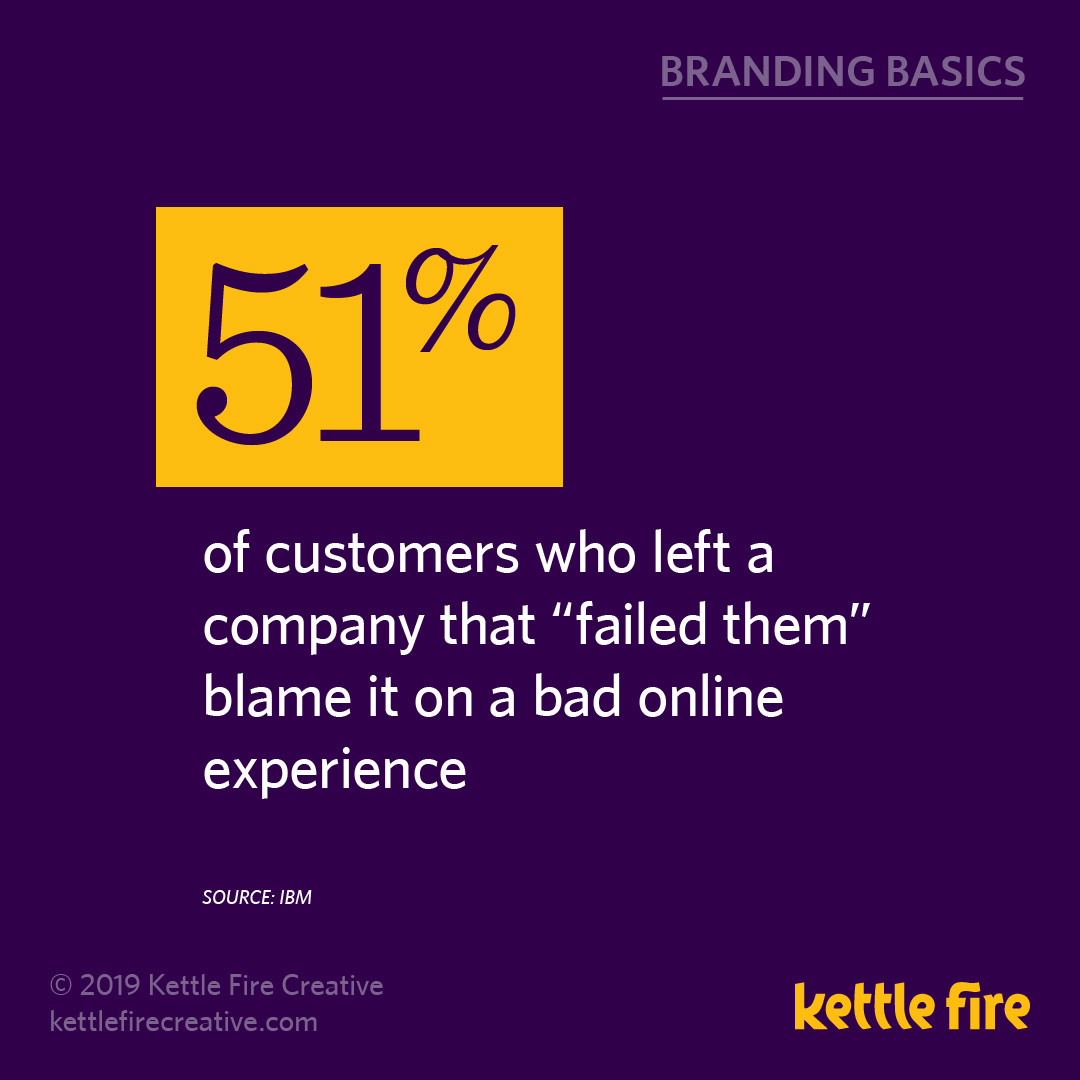 More Branding Stats: 20 Facts Reveal What Drive Brand Awareness by Kettle Fire Creative. bad online experience stat branding More Branding Stats: 20 Facts Reveal What Drives Brand Awareness kf social branding basics onlineexperience