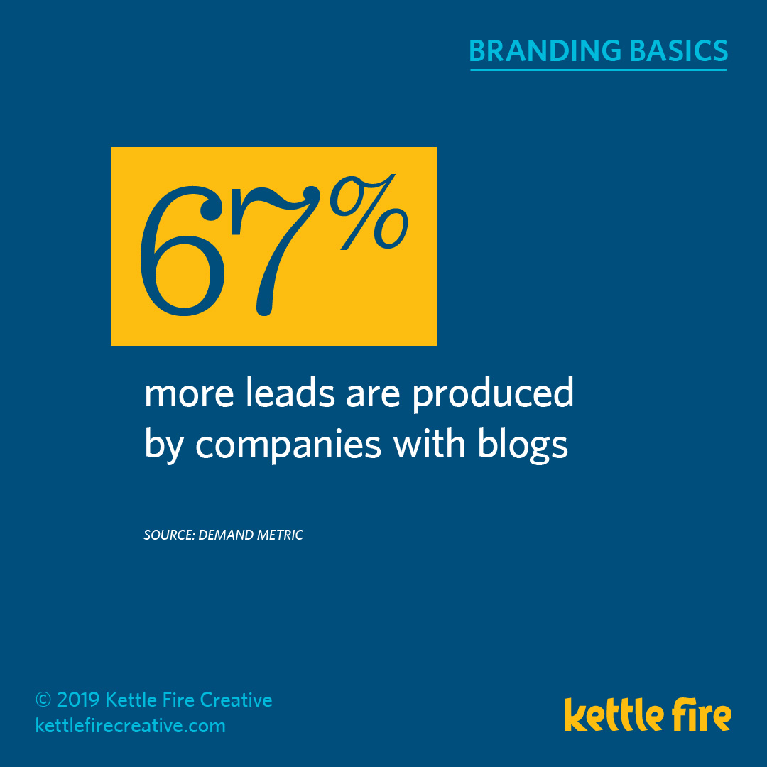 More Branding Stats: 20 Facts Reveal What Drive Brand Awareness by Kettle Fire Creative. blogging leads stat branding More Branding Stats: 20 Facts Reveal What Drives Brand Awareness kf social branding basics stats blogs