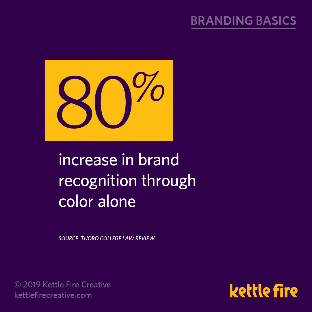 More Branding Stats: 20 Facts Reveal What Drive Brand Awareness by Kettle Fire Creative. color brand recognition stat branding More Branding Stats: 20 Facts Reveal What Drives Brand Awareness kf social branding basics stats color 2