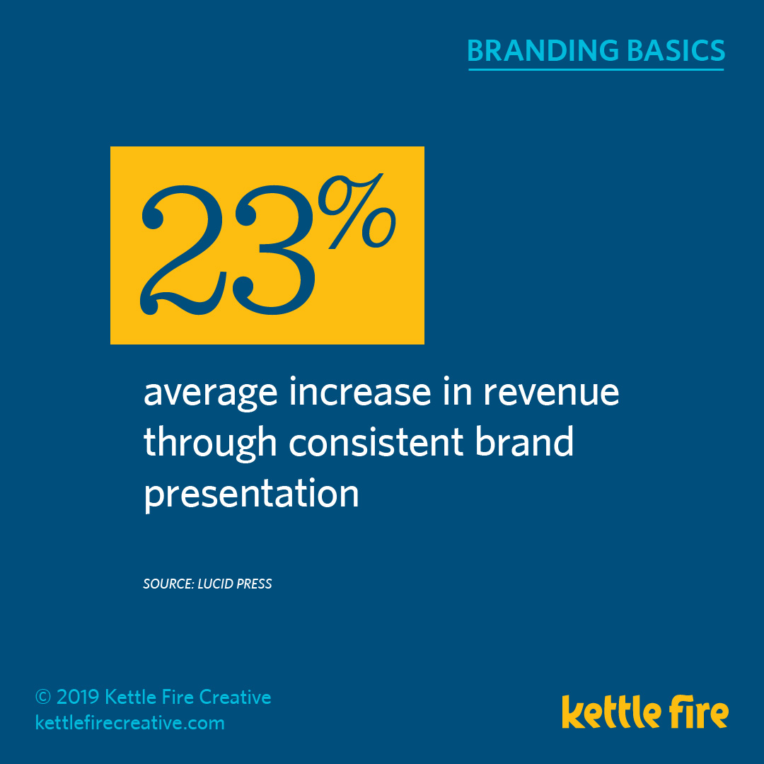 More Branding Stats: 20 Facts Reveal What Drive Brand Awareness by Kettle Fire Creative. brand consistency stat branding More Branding Stats: 20 Facts Reveal What Drives Brand Awareness kf social branding basics stats sales