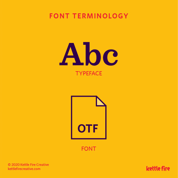 Typography Explained: a quick guide to font terminology by Kettle Fire Creative, font vs typeface