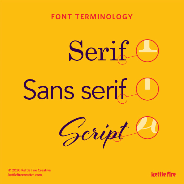 Typography Explained: a quick guide to font terminology by Kettle Fire Creative, serif, sans serif, script